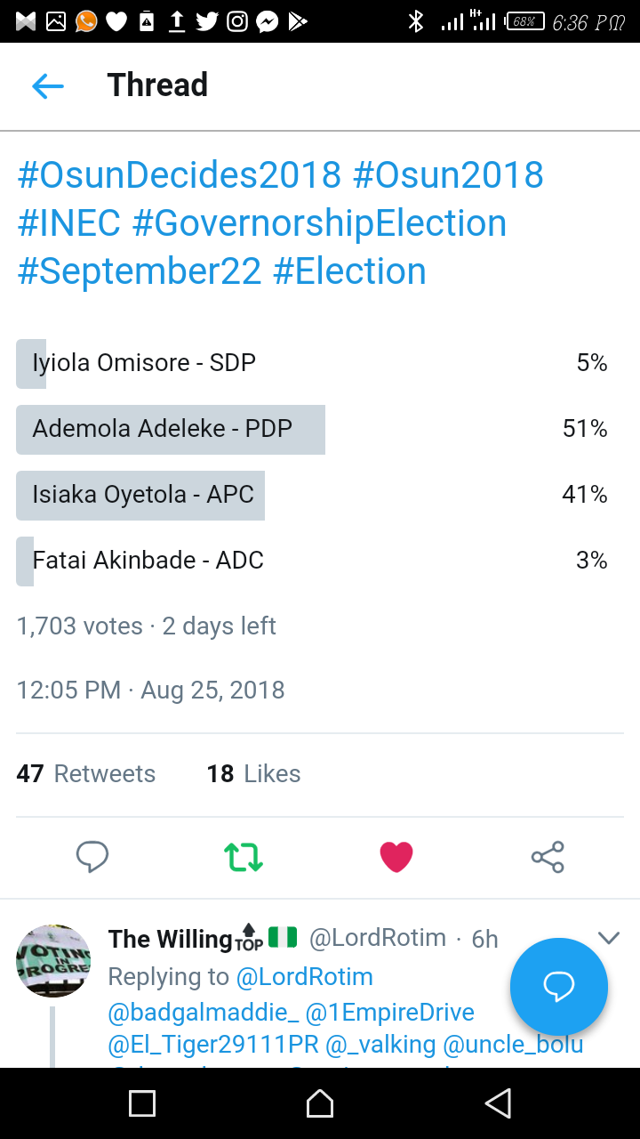 Osun Governorship Election: Ademola Adeleke Leads With 51% In Ongoing Twitter Poll