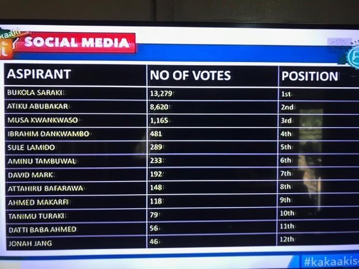 Saraki Wins AIT Social Media Poll On Who Is A Greater Threat To Buhari (See Full Results)